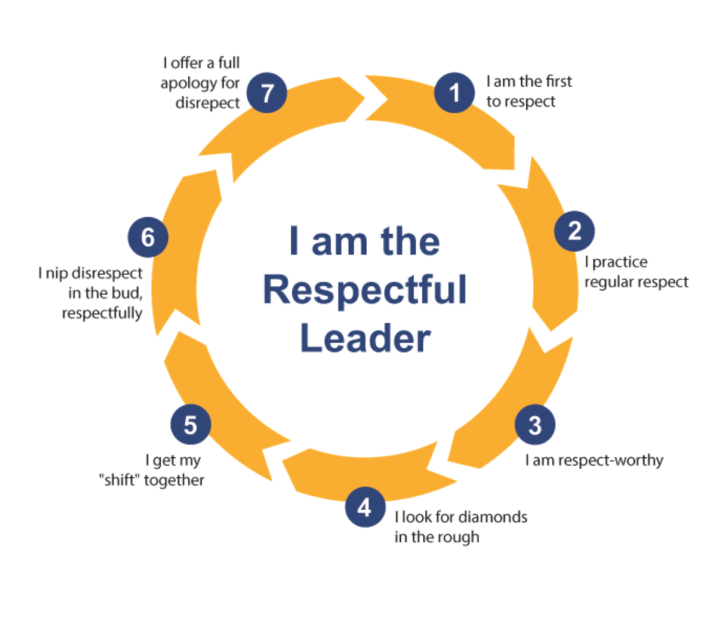 I-Am-the-Respectful-Leader-Image - Gregg Ward Group