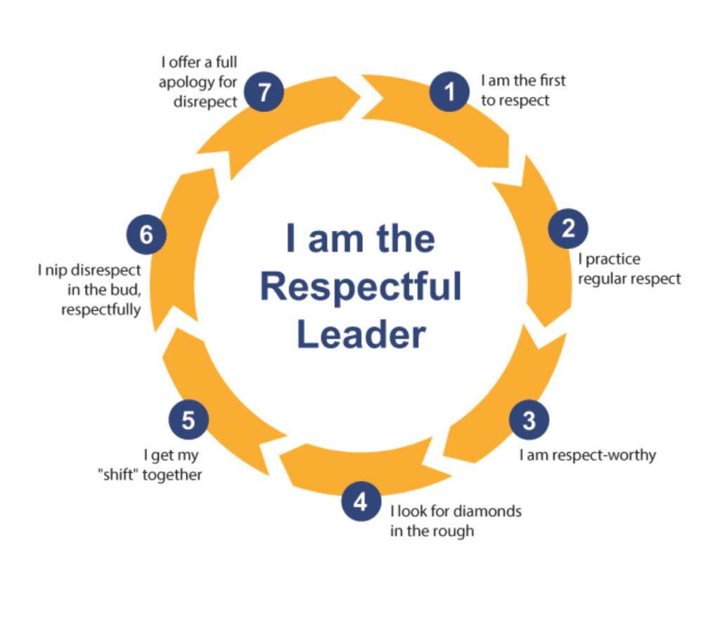 I-Am-the-Respectful-Leader-Image - Gregg Ward Group